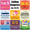Three minutes, three calls, five people ~ Calling Congress Jan. 26/27